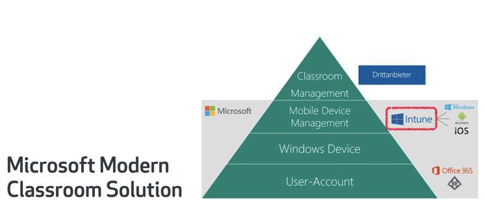 Microsoft Modern Classroom Solution