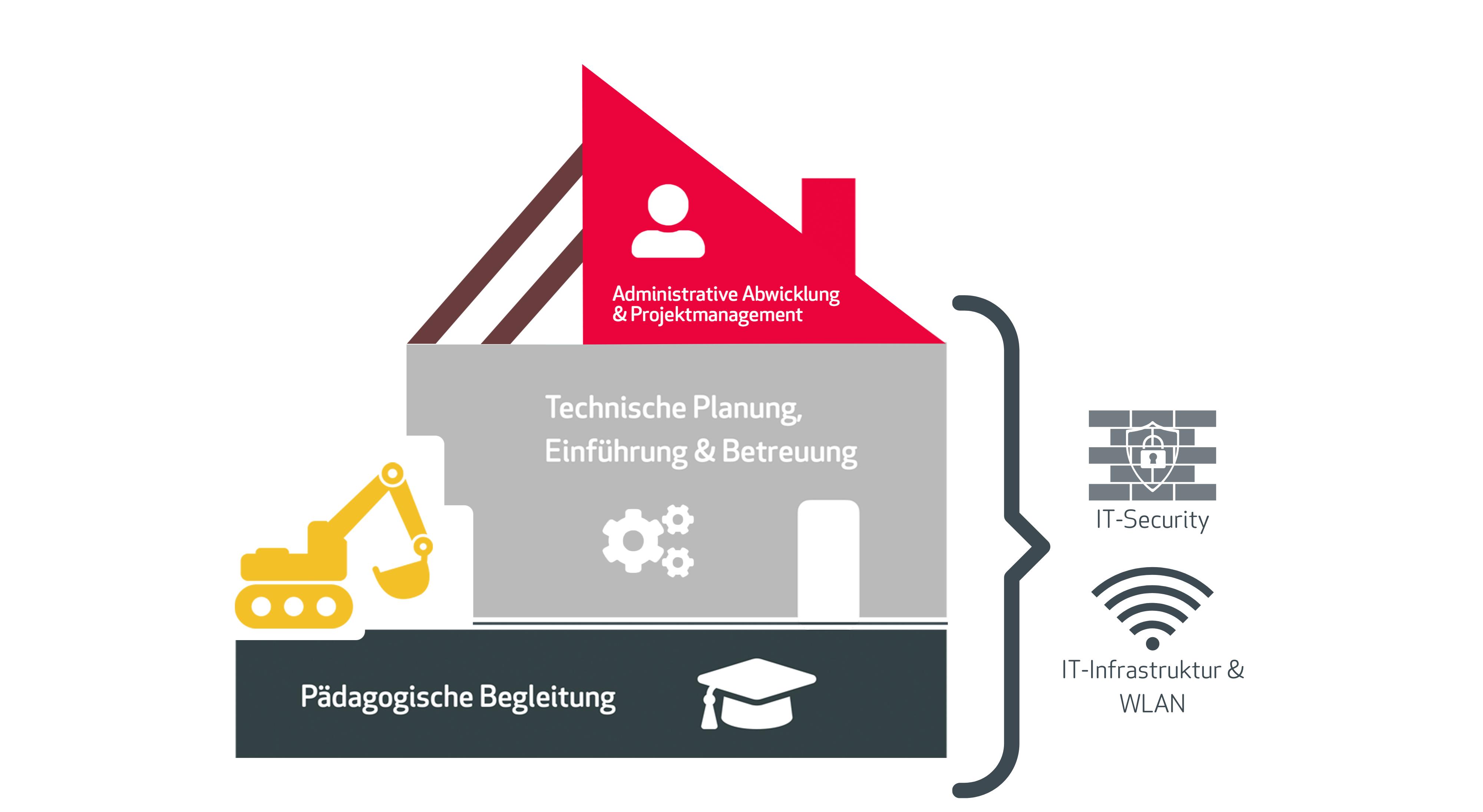 Haus der digitalen Bildung