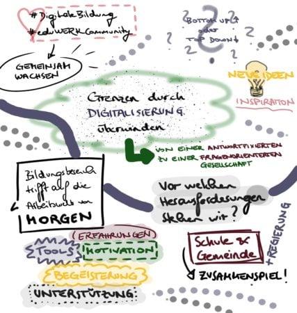 eduWERK Podiumsdiskussion Sketchnote