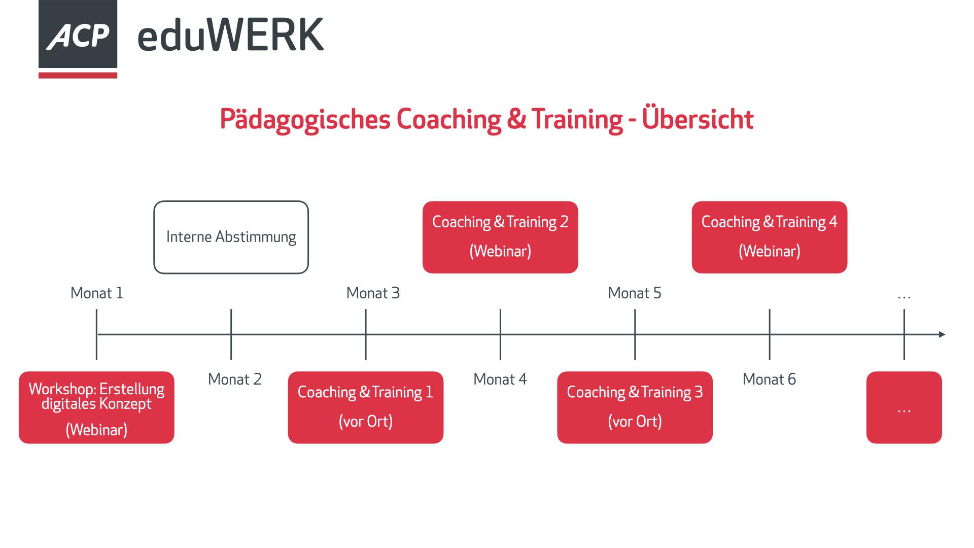 Coaching & Training Übersicht