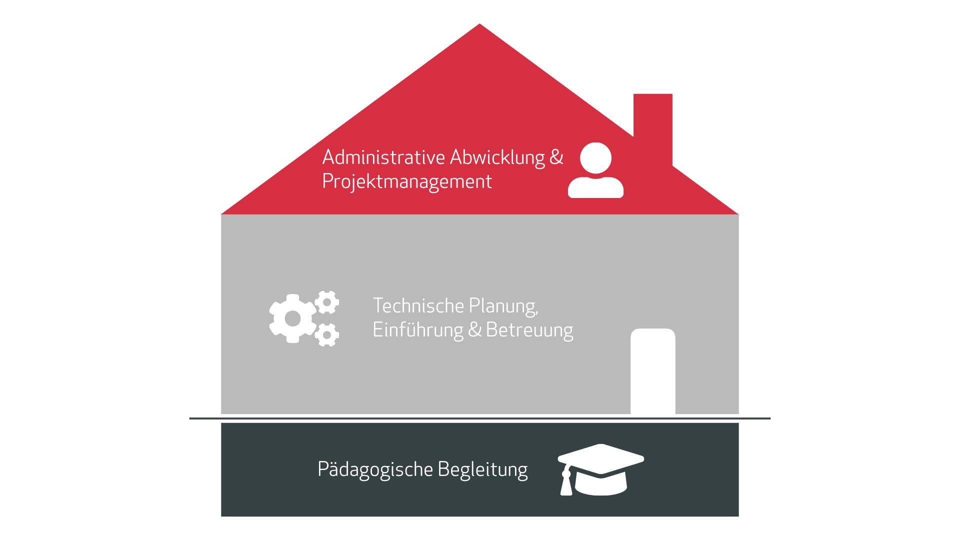 Bausteine der digitalen Bildung