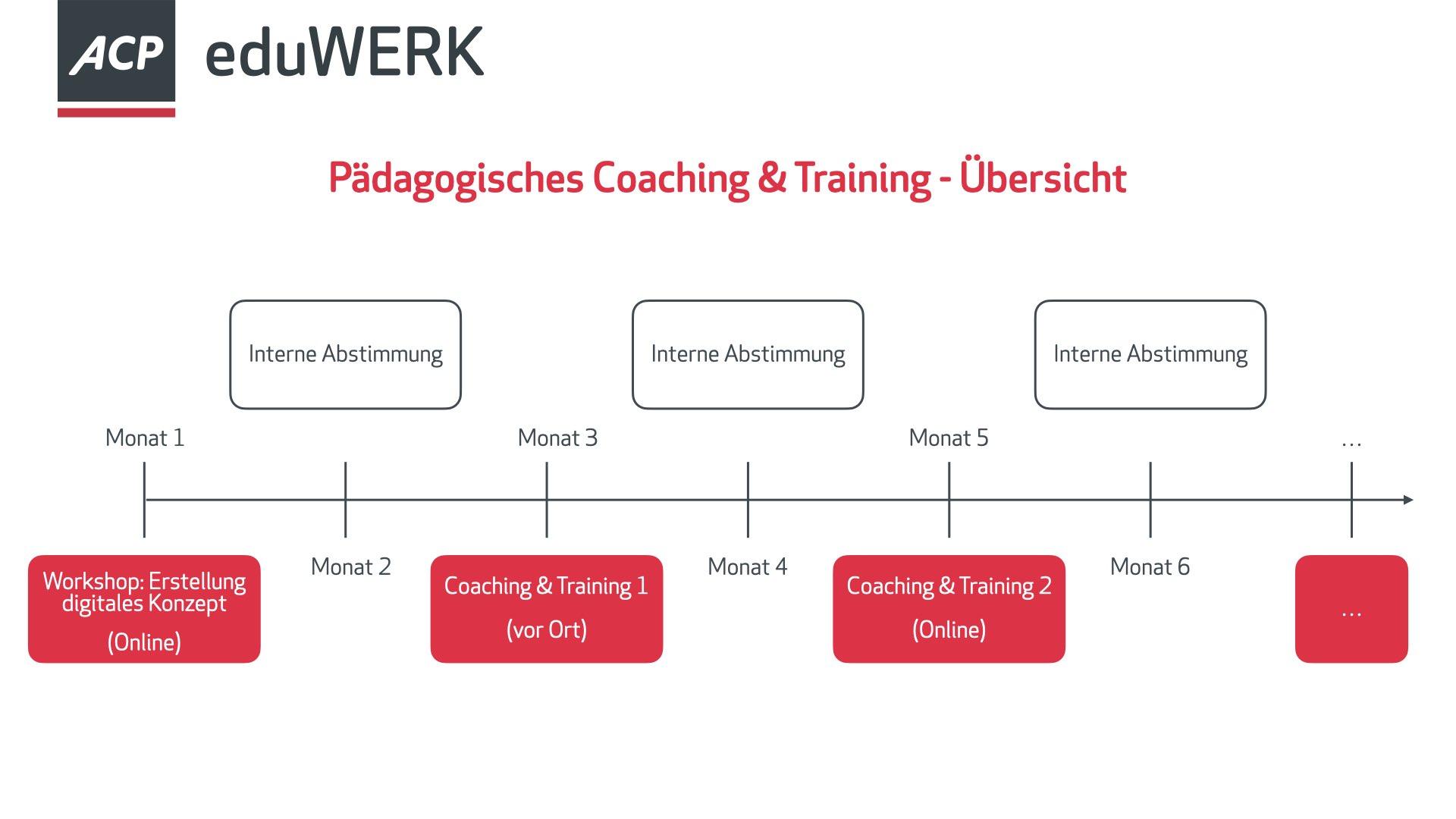 Pädagogisches Coaching und Training